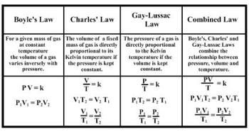 different gas laws in chemistry pdf