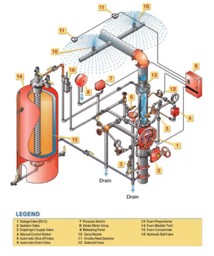 definition of terms for plumbing and fire protection