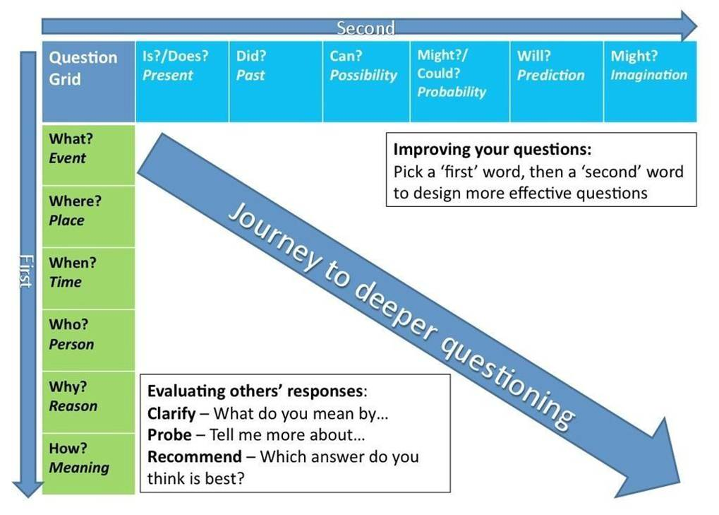 effective questioning techniques in the classroom pdf