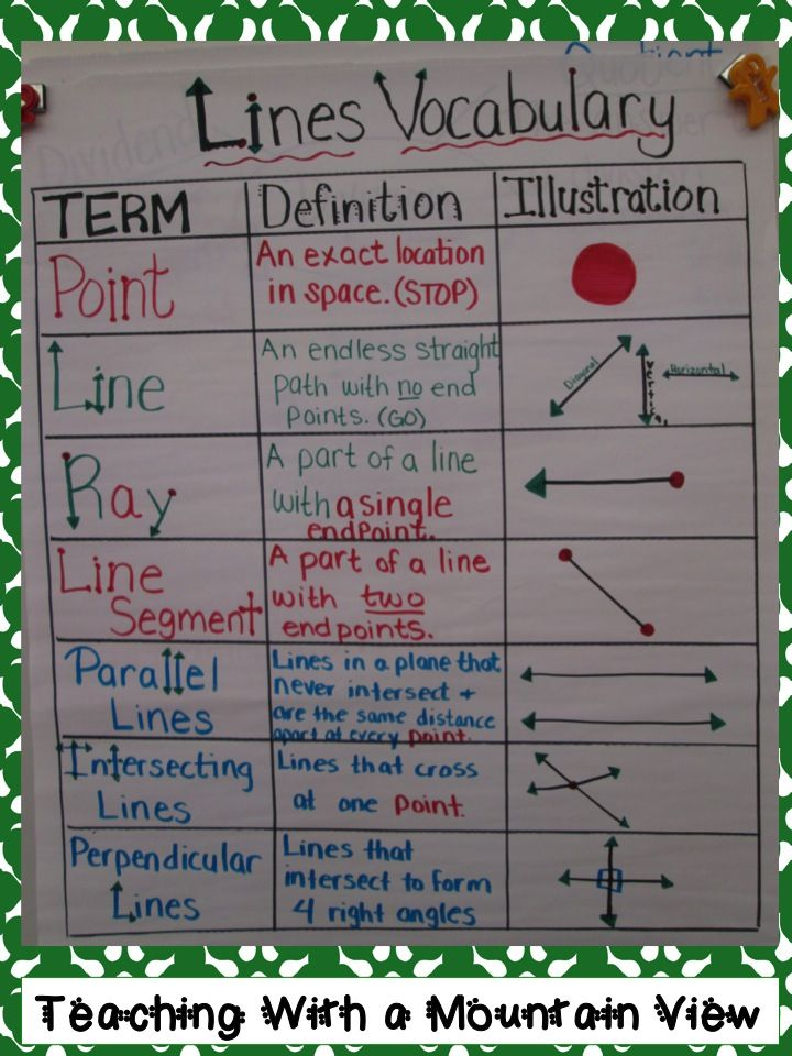 definition of terms of chart