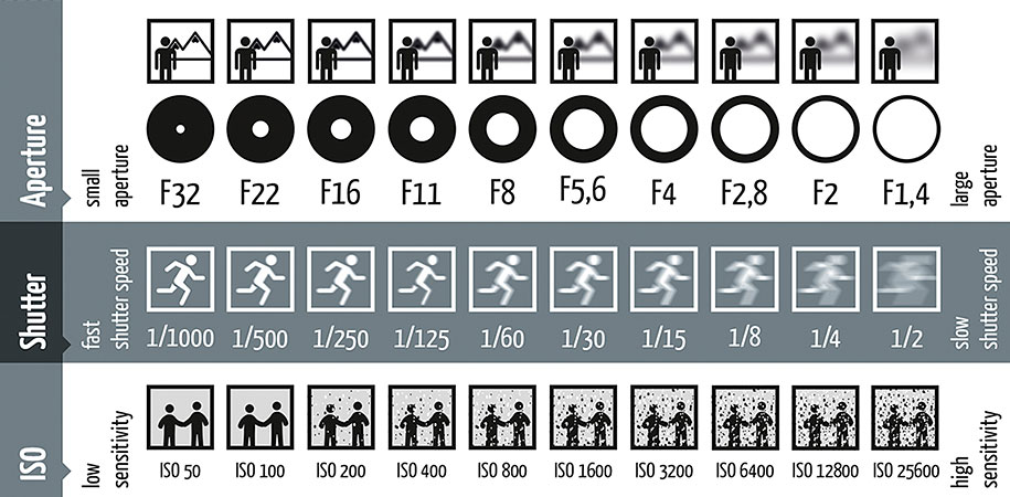 difference between manual and auto flash photography