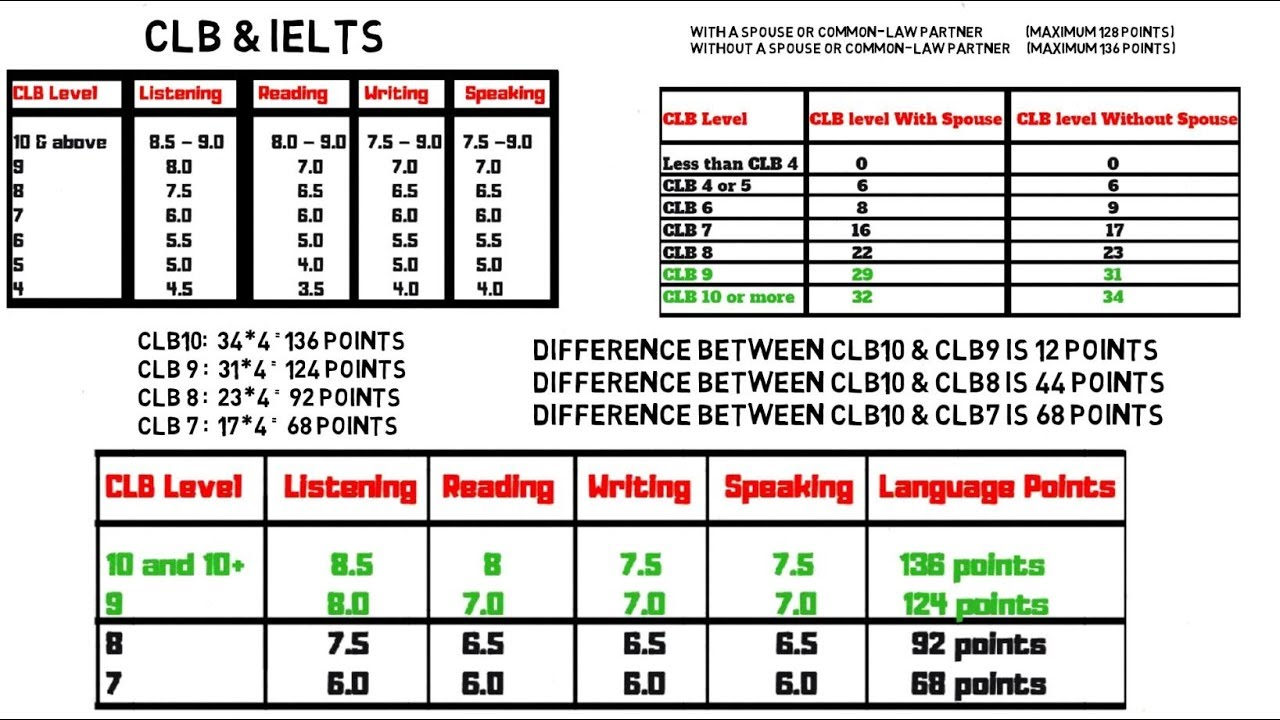 guidelines for scoring ielts examinees