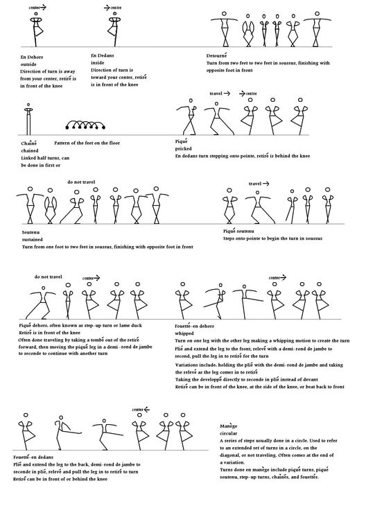 fundamental dance steps and dance terms