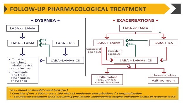 gold in copd guidelines 2019