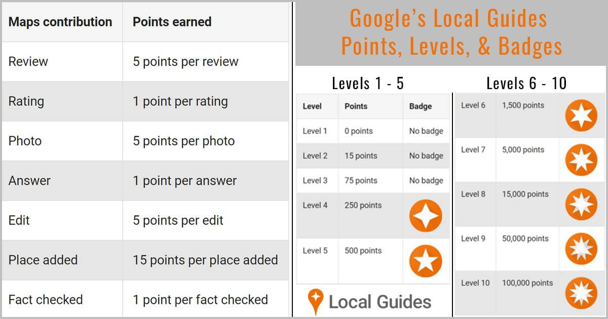 google local guide maximum level
